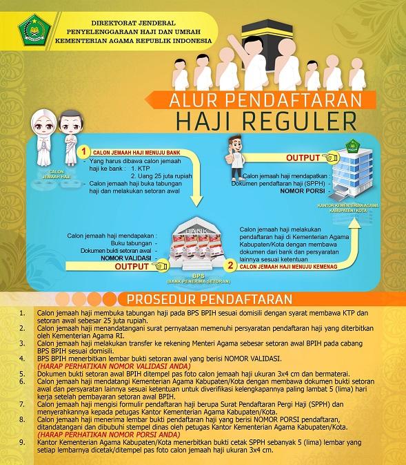 Alur Pendaftaran Haji Reguler