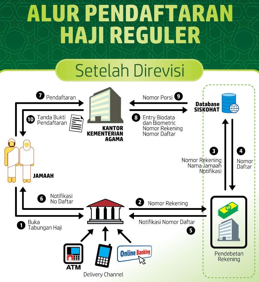 Cara Daftar Haji Reguler