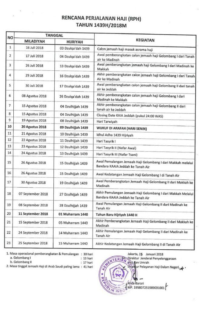 Rencana Perjalanan Haji 2018 / 1439H